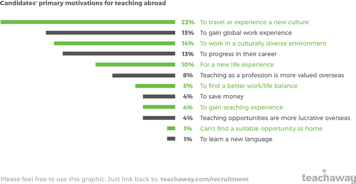 graphic why candidates want to teach abroad