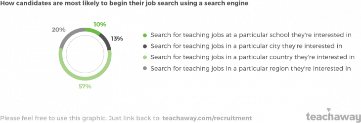 graphic how candidates are searching for teaching jobs abroad