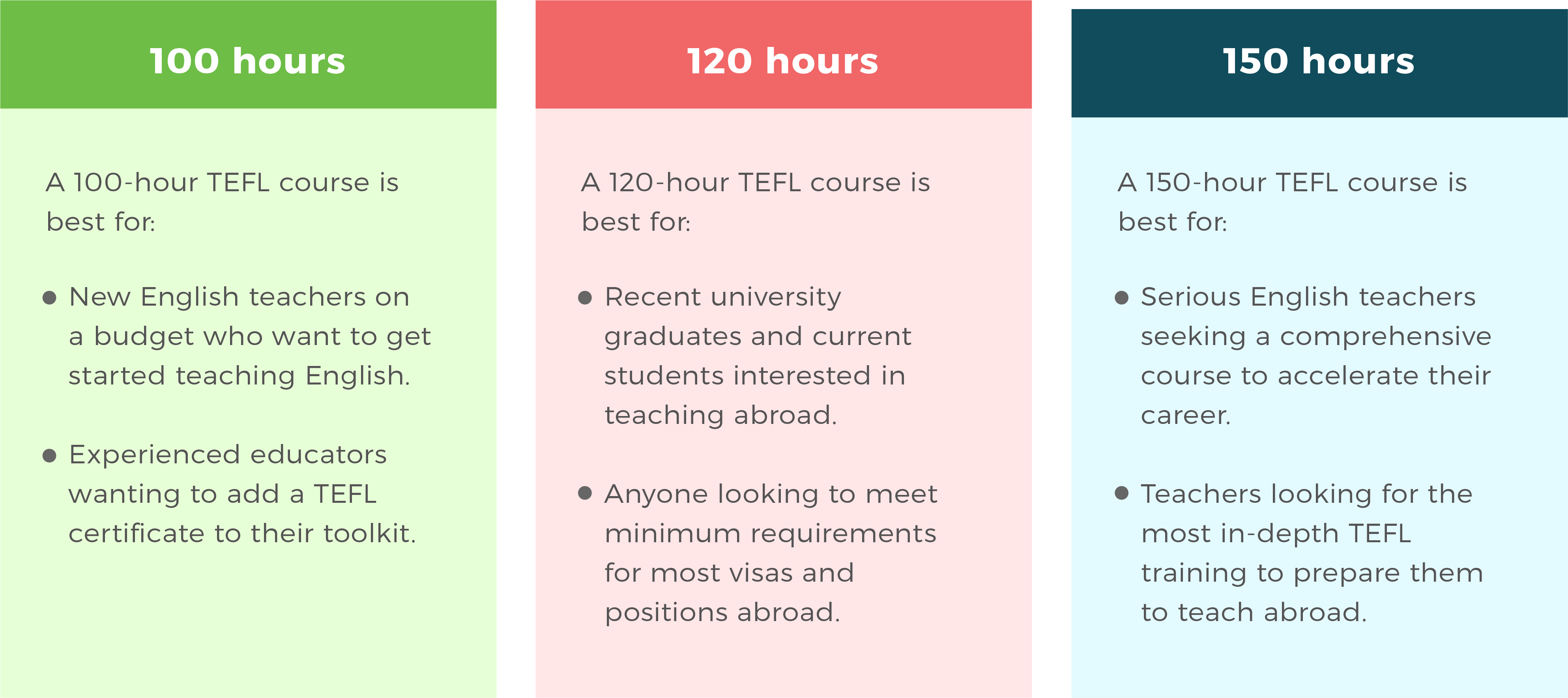 how long does it take to get a tefl certificate