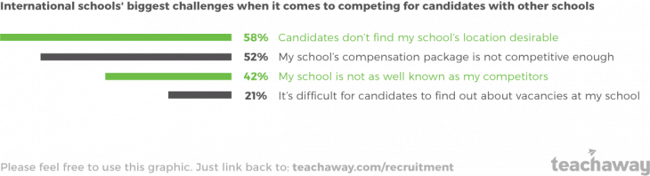 graphic international schools biggest recruitment challenges