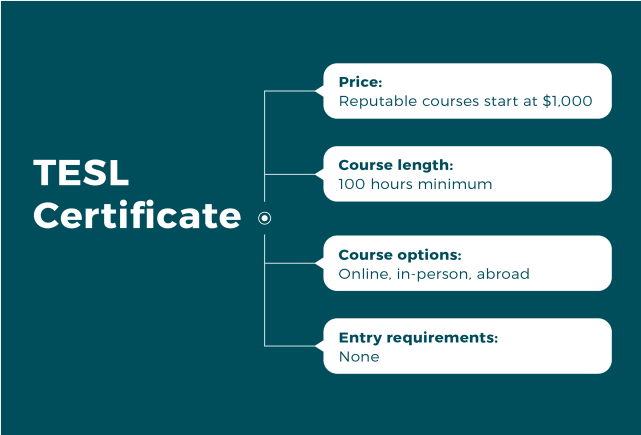 tefl vs tesol certification - tesol chart