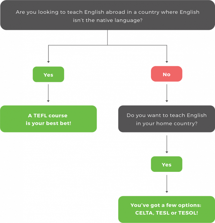 tefl vs tesol certification which one is right for me chart