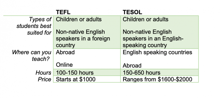 tefl vs tesol certification comparison chart