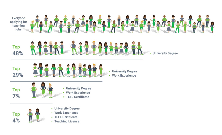 Teaching with TEFL infogram